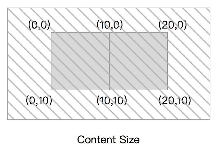 更大的contentSize