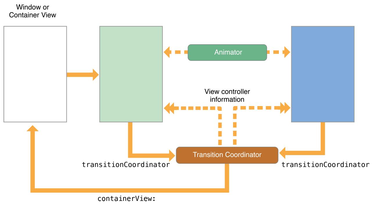 转场动画协调器